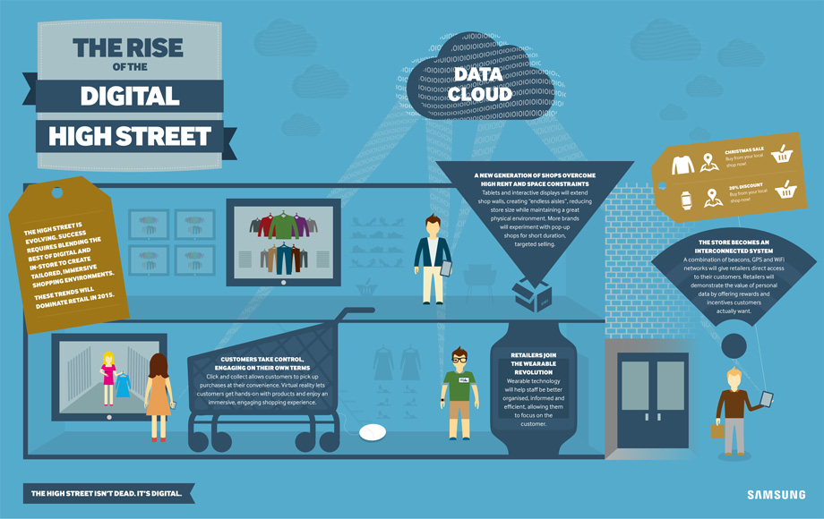 Samsung Digital High Street Infographic Design